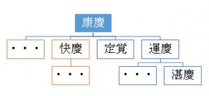 康慶 系譜